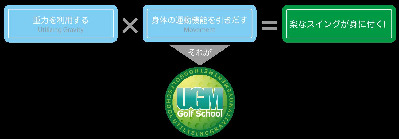 UGMゴルフスクールとは